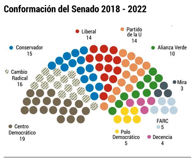 Así quedó conformado el Senado de Colombia 2018 -2022