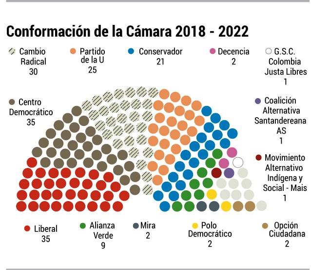 Representantes a la cámara para el periodo 2018 – 2022